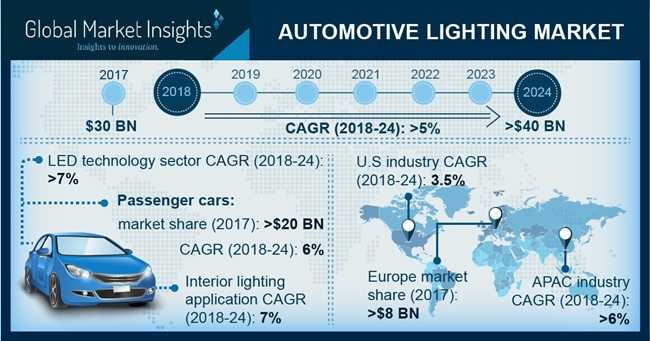 Automotive Lighting Market Size Worth Over 40bn By 2024